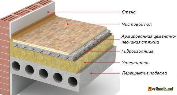 Утепление монолитной плиты перекрытия можно рубить плиту перекрытия